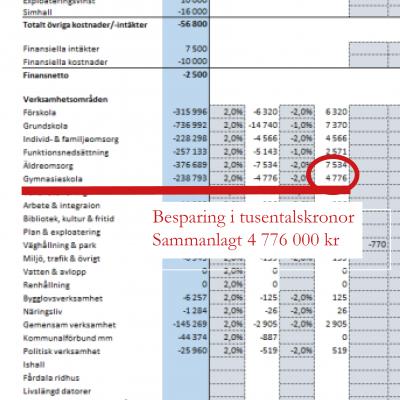 Sverigedemokraternas budgetförslag där det framgår att partiet vill göra kraftiga nedskärnignar på gymnasiet.